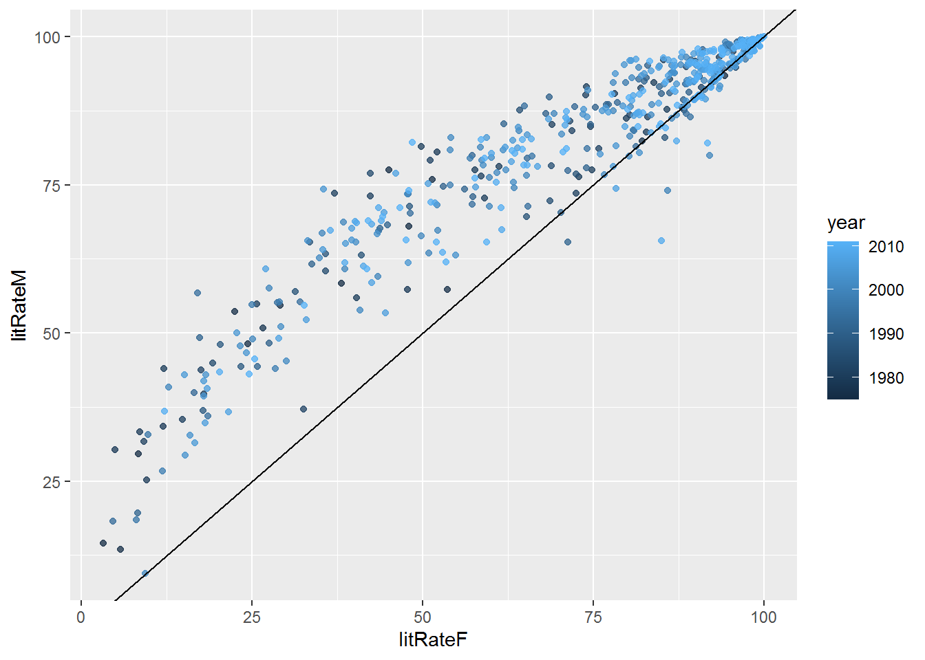 The plot shows that the higher the female literacy rate, the higher the male literacy rate.  Additionally, across the board, the male literacy rate is higher than the female literacy rate (as referenced by the y=x line).