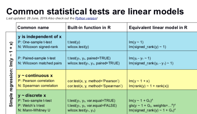 Common statistical tests are linear models